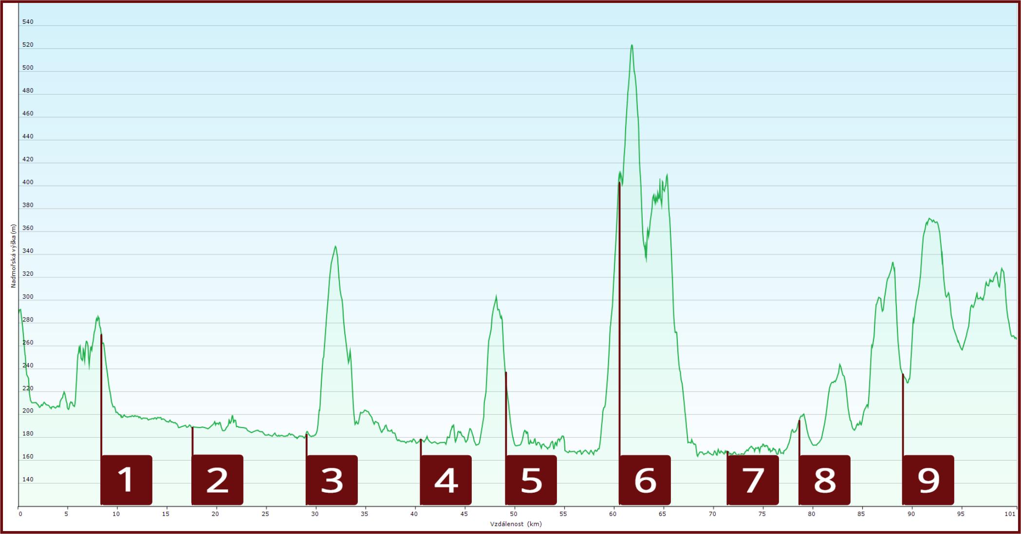 Výškový profil trasy 2015